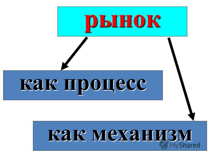 рынок как процесс как механизм