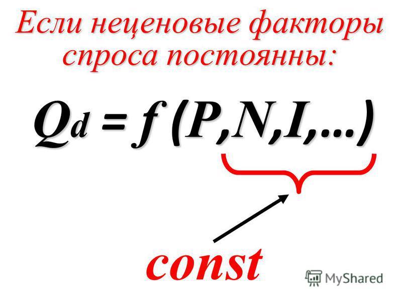 Если неценовые факторы спроса постоянны: Q d = f ( P, N, I,…) const