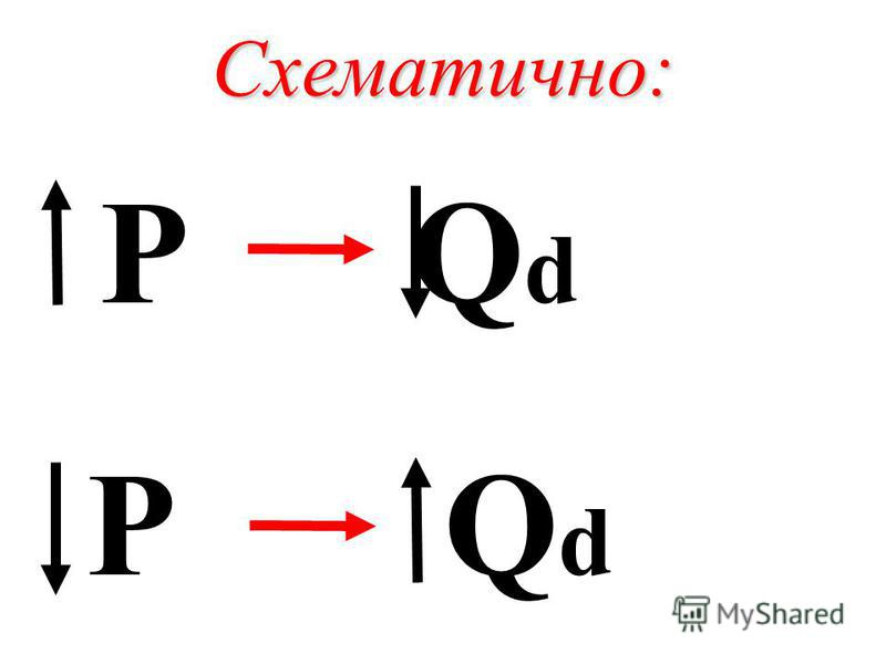Схематично: P Q d