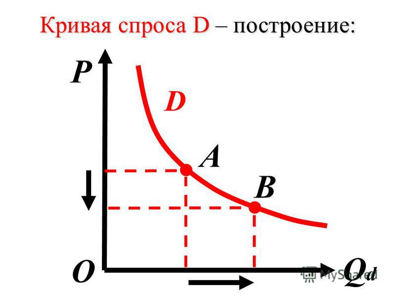 Кривая спроса D – построение: P QdQd О. В D А.
