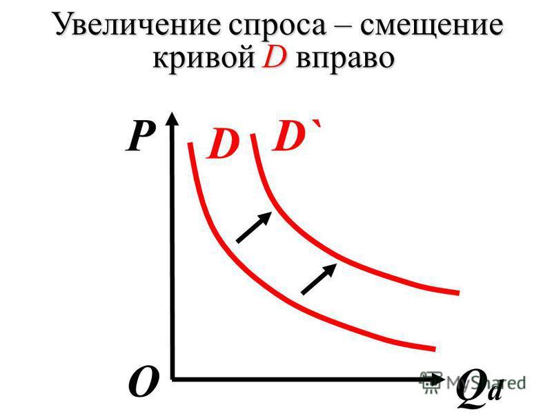 Увеличение спроса – смещение кривой D вправо P QdQd О D D`