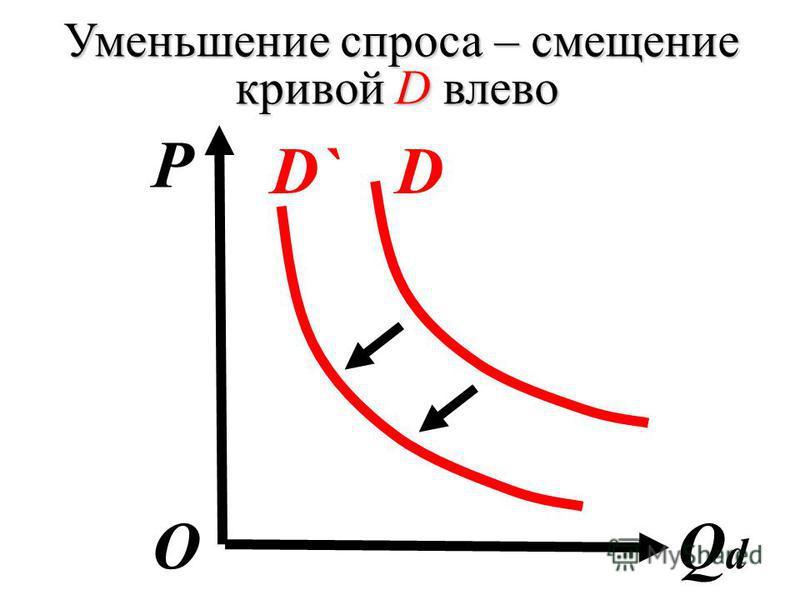 Уменьшение спроса – смещение кривой D влево P QdQd О D`D