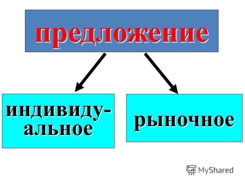 предложение индивиду-альное рыночное