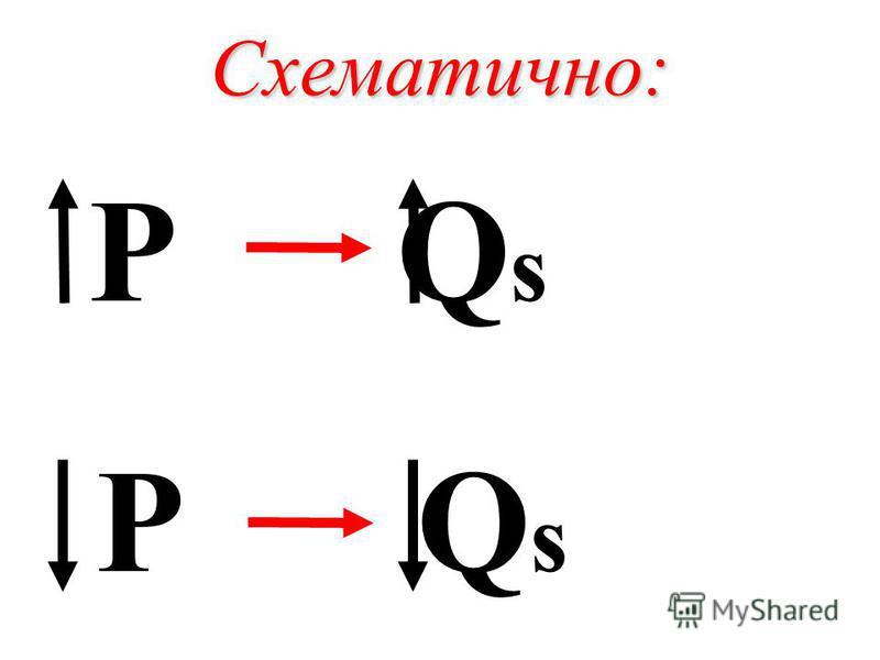 Схематично: P Q s