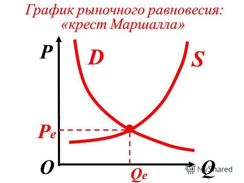 График рыночного равновесия: «крест Маршалла» P QО D S. PеPе QеQе