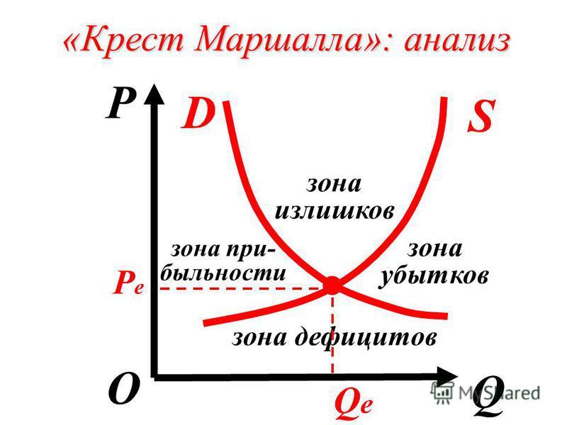 «Крест Маршалла»: анализ P Q О D S. PеPе QеQе зона излишков зона прибыльности зона убытков зона дефицитов
