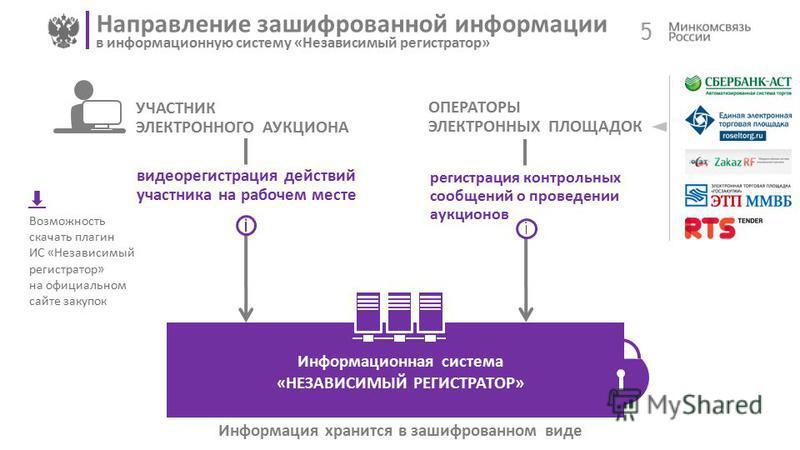 5 Направление зашифрованной информации в информационную систему «Независимый регистратор» ОПЕРАТОРЫ ЭЛЕКТРОННЫХ ПЛОЩАДОК Информация хранится в зашифрованном виде УЧАСТНИК ЭЛЕКТРОННОГО АУКЦИОНА видеорегистрация действий участника на рабочем месте Инфо