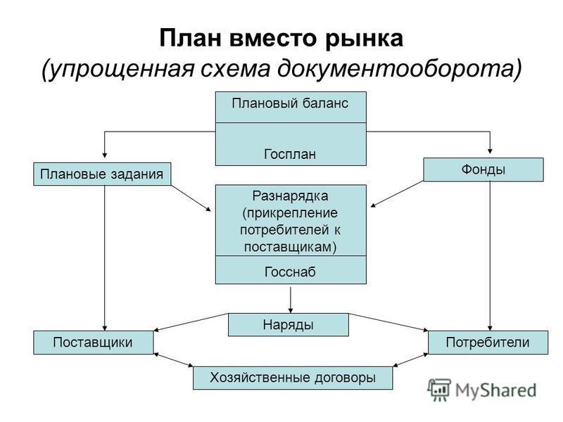 План вместо рынка (упрощенная схема документооборота) Плановый баланс Госплан Фонды Плановые задания Наряды Хозяйственные договоры Поставщики Потребители Разнарядка (прикрепление потребителей к поставщикам) Госснаб