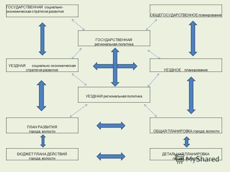 ГОСУДАРСТВЕННАЯ социально- экономическая стратегия развития ОБЩЕГОСУДАРСТВЕННОЕ планирование ГОСУДАРСТВЕННАЯ региональная политика УЕЗДНАЯ социально-экономическая стратегия развитияУЕЗДНОЕ планирование УЕЗДНАЯ региональная политика ПЛАН РАЗВИТИЯ горо