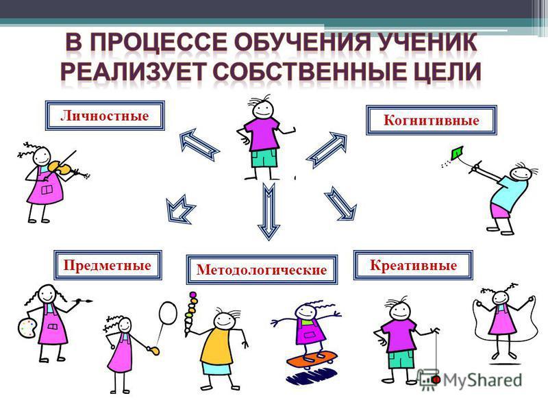 Личностные Креативные Когнитивные Методологические Предметные