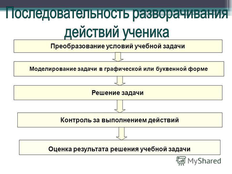 Преобразование условий учебной задачи Моделирование задачи в графической или буквенной форме Решение задачи Контроль за выполнением действий Оценка результата решения учебной задачи