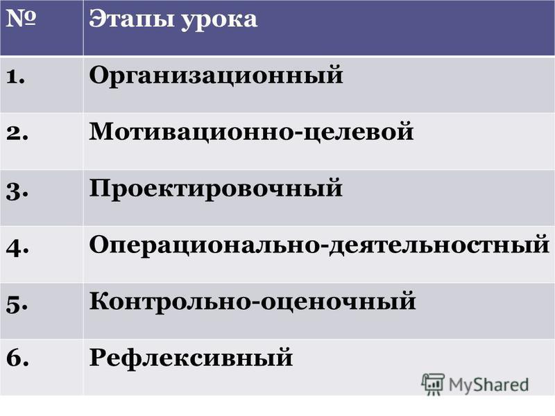 Этапы урока 1. Организационный 2.Мотивационно-целевой 3. Проектировочный 4.Операционально-деятельностный 5.Контрольно-оценочный 6.Рефлексивный