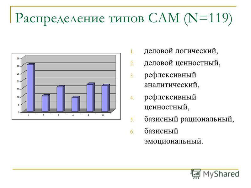 Распределение типов САМ (N=119) 1. деловой логический, 2. деловой ценностный, 3. рефлексивный аналитический, 4. рефлексивный ценностный, 5. базисный рациональный, 6. базисный эмоциональный.