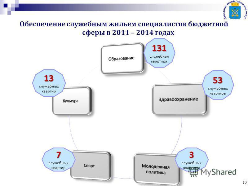 Обеспечение служебным жильем специалистов бюджетной сферы в 2011 – 2014 годах 10 7 7 служебных квартир 13 13 служебных квартир 3 3 служебных квартиры 131 131 служебная квартира 53 53 служебных квартиры