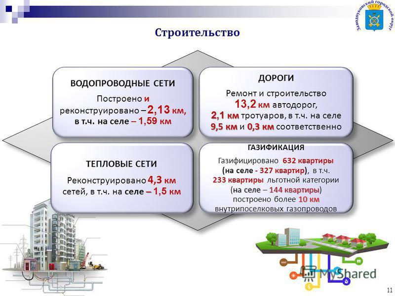 Строительство 11 ВОДОПРОВОДНЫЕ СЕТИ Построено и реконструировано – 2,13 км, в т.ч. на селе – 1,59 км ДОРОГИ 2,1 км 9,5 км 0,3 км Ремонт и строительство 13,2 км автодорог, 2,1 км тротуаров, в т.ч. на селе 9,5 км и 0,3 км соответственно ТЕПЛОВЫЕ СЕТИ –