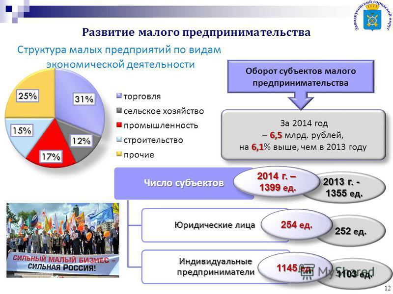 Развитие малого предпринимательства 12 За 2014 год 6,5 – 6,5 млрд. рублей, 6,1 на 6,1% выше, чем в 2013 году За 2014 год 6,5 – 6,5 млрд. рублей, 6,1 на 6,1% выше, чем в 2013 году Число субъектов Юридические лица Индивидуальные предприниматели Оборот
