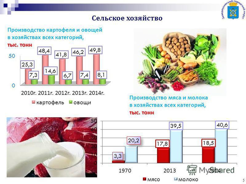 5 Производство мяса и молока в хозяйствах всех категорий, тыс. тонн