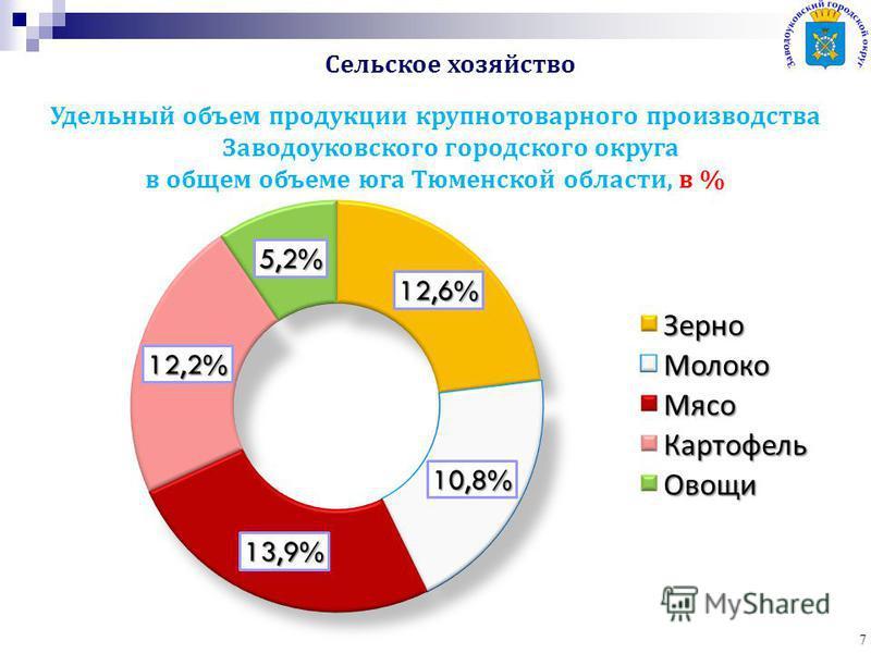 7 Удельный объем продукции крупно товарного производства Заводоуковского городского округа в общем объеме юга Тюменской области, в %