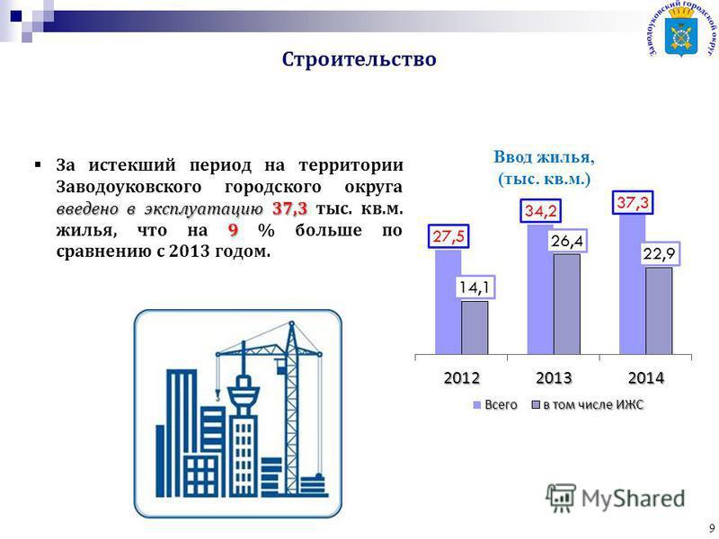 Строительство 9 Ввод жилья, (тыс. кв.м.) введено в эксплуатацию 37,3 9 За истекший период на территории Заводоуковского городского округа введено в эксплуатацию 37,3 тыс. кв.м. жилья, что на 9 % больше по сравнению с 2013 годом.