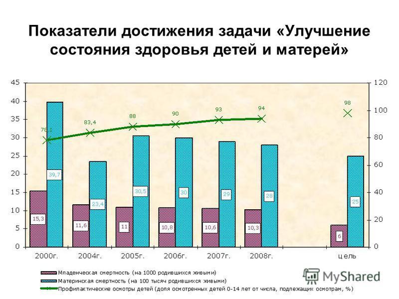 Показатели достижения задачи «Улучшение состояния здоровья детей и матерей»