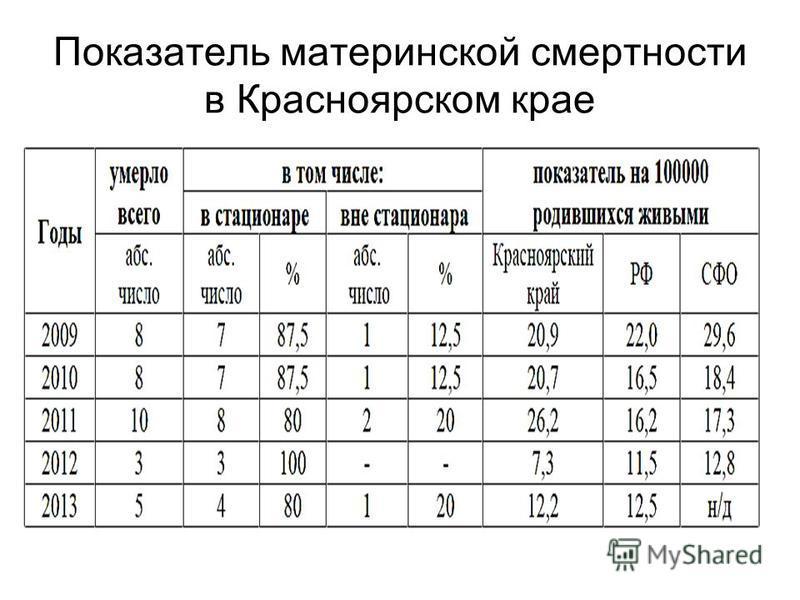 Показатель материнской смертности в Красноярском крае