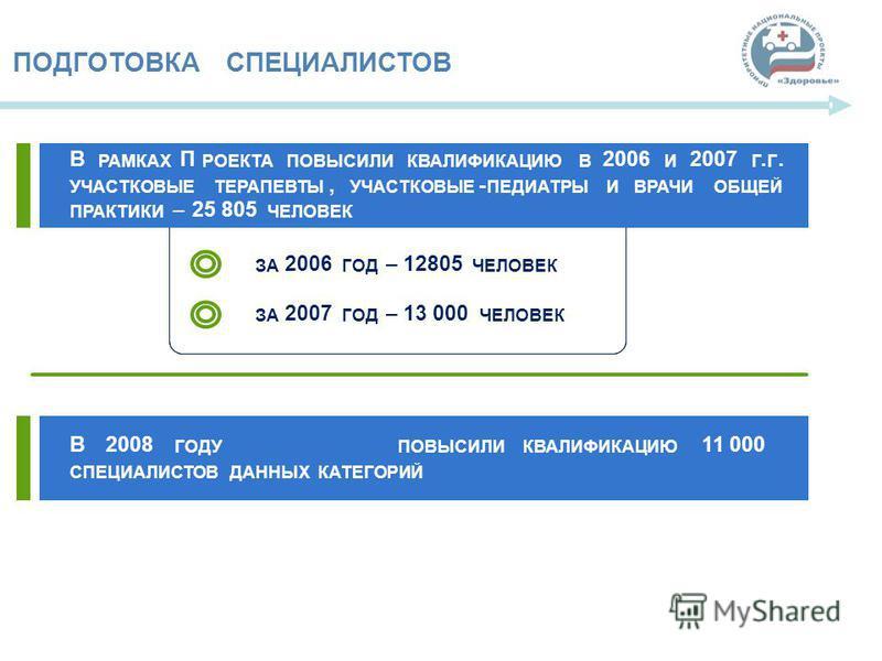 66 ПОДГОТОВКАСПЕЦИАЛИСТОВ В2008 ГОДУПОВЫСИЛИКВАЛИФИКАЦИЮ 11 000 СПЕЦИАЛИСТОВДАННЫХКАТЕГОРИЙ В РАМКАХ П РОЕКТАПОВЫСИЛИКВАЛИФИКАЦИЮВ 2006 И 2007 Г. Г. УЧАСТКОВЫЕТЕРАПЕВТЫ, УЧАСТКОВЫЕ - ПЕДИАТРЫИВРАЧИОБЩЕЙ ПРАКТИКИ –25 805 ЧЕЛОВЕК ЗА 2006 ГОД –12805 ЧЕЛ