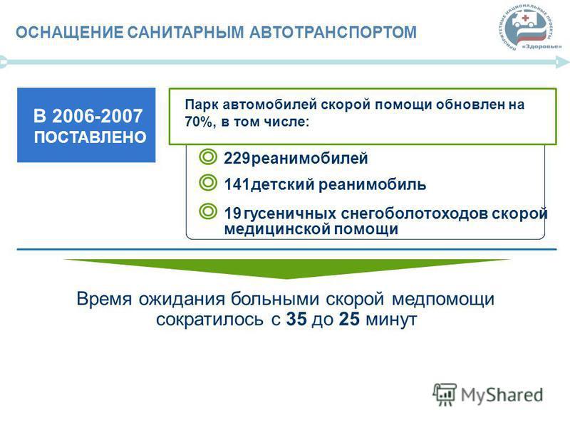 67 ОСНАЩЕНИЕСАНИТАРНЫМАВТОТРАНСПОРТОМ В2006-2007 ПОСТАВЛЕНО Парк автомобилей скорой помощи обновлен на 70%, в том числе: 229 реанимобилей 141 детский реанимобиль 19 гусеничных снегоболотоходов скорой медицинской помощи Время ожидания больными скорой