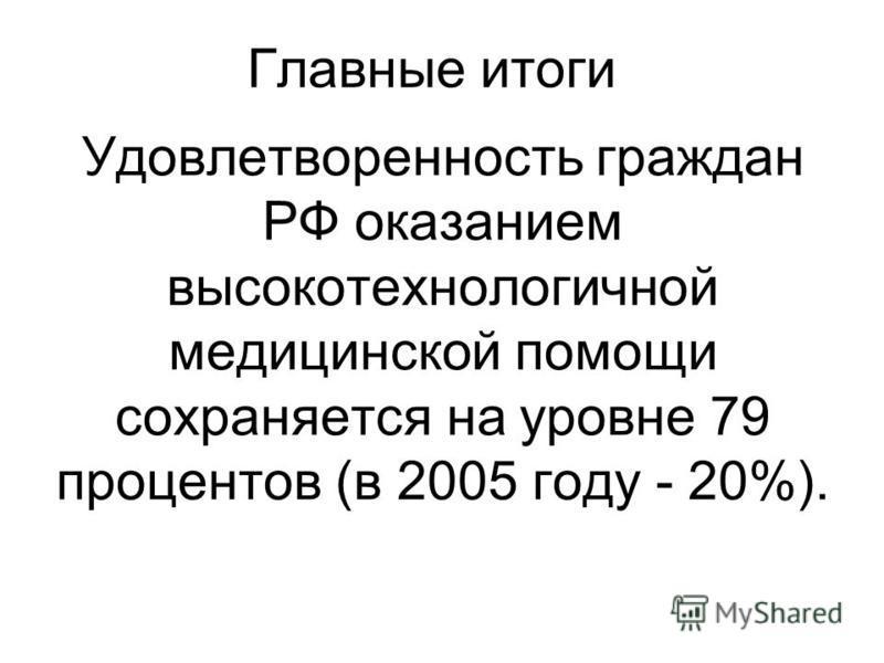 Удовлетворенность граждан РФ оказанием высокотехнологичной медицинской помощи сохраняется на уровне 79 процентов (в 2005 году - 20%). Главные итоги
