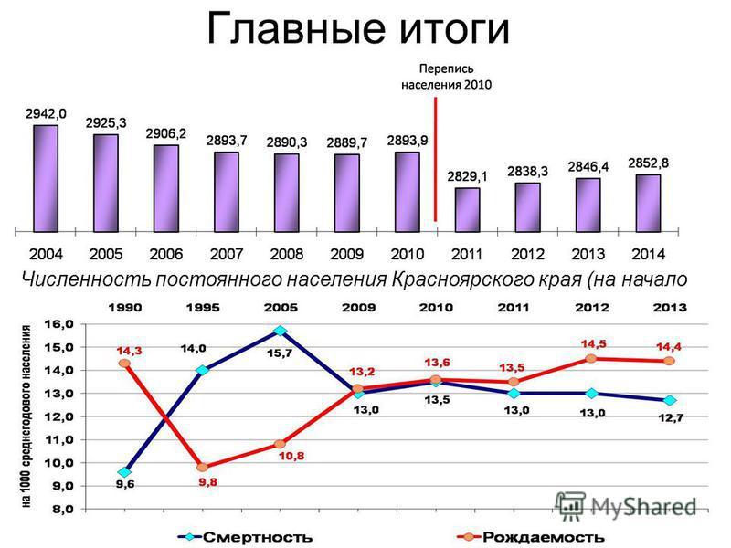 Численность постоянного населения Красноярского края (на начало года; тыс. человек)