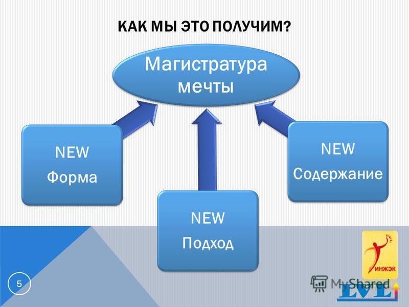 КАК МЫ ЭТО ПОЛУЧИМ? Магистратура мечты NEW Подход NEW Подход NEW Форма NEW Форма NEW Содержание NEW Содержание 5