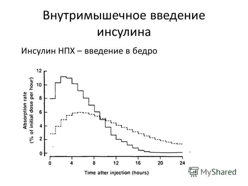Внутримышечное введение инсулина Инсулин НПХ – введение в бедро