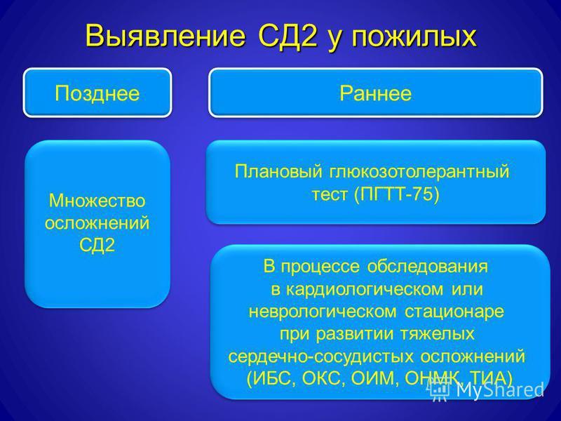 Выявление СД2 у пожилых Позднее Раннее Плановый глюкозотолерантный тест (ПГТТ-75) Плановый глюкозотолерантный тест (ПГТТ-75) Множество осложнений СД2 Множество осложнений СД2 В процессе обследования в кардиологическом или неврологическом стационаре п