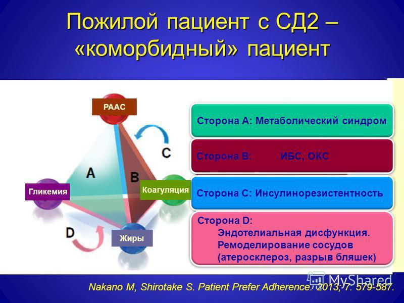 Пожилой пациент с СД2 – «коморбидный» пациент Сторона А: Метаболический синдром Сторона В: ИБС, ОКС Сторона C: Инсулинорезистентность Сторона D: Эндотелиальная дисфункция. Ремоделирование сосудов (атеросклероз, разрыв бляшек) Сторона D: Эндотелиальна