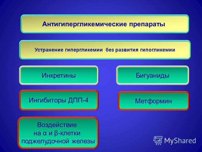 Антигипергликемические препараты Метформин Инкретины Ингибиторы ДПП-4 Устранение гипергликемии без развития гипогликемии Воздействие на α и β-клетки поджелудочной железы Бигуаниды