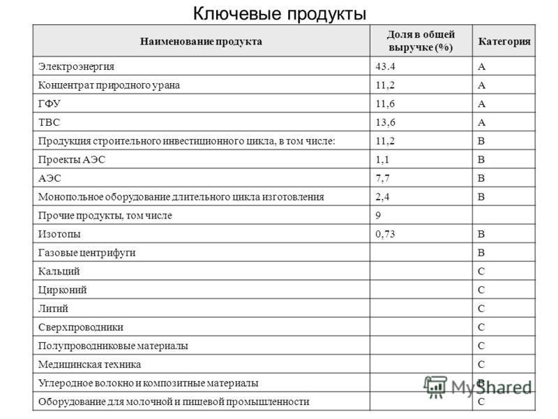 Ключевые продукты Наименование продукта Доля в общей выручке (%) Категория Электроэнергия 43.4А Концентрат природного урана 11,2А ГФУ11,6А ТВС13,6А Продукция строительного инвестиционного цикла, в том числе:11,2B Проекты АЭС1,1В АЭС7,7В Монопольное о
