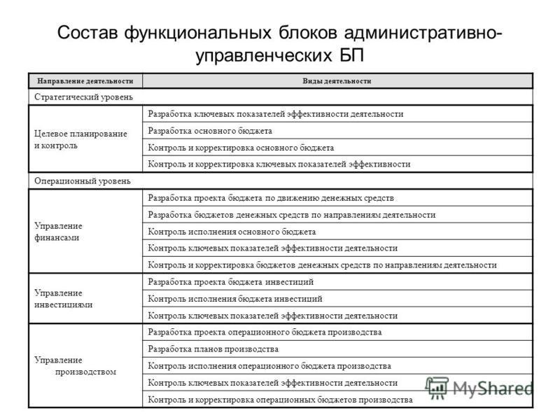 Состав функциональных блоков административно- управленческих БП Направление деятельности Виды деятельности Стратегический уровень Целевое планирование и контроль Разработак ключевых показателей эффективности деятельности Разработак основного бюджета