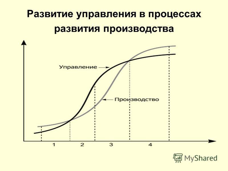 Развитие управления в процессах развития производства