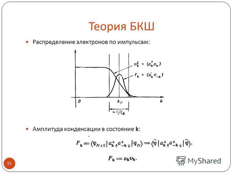 Теория БКШ Распределение электронов по импульсам: Амплитуда конденсации в состояние k: 15.