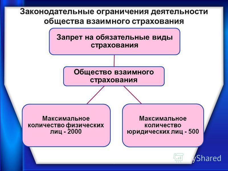 Законодательные ограничения деятельности общества взаимного страхования Общество взаимного страхования Запрет на обязательные виды страхования Максимальное количество юридических лиц - 500 Максимальное количество физических лиц - 2000