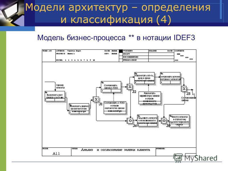 Модели архитектур – определения и классификация (4) Модель бизнес-процесса ** в нотации IDEF3