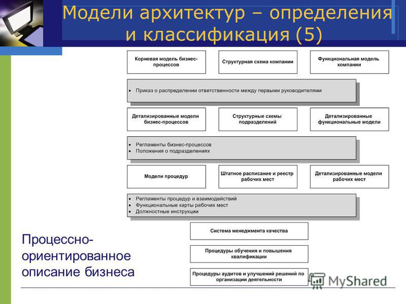 Модели архитектур – определения и классификация (5) Процессно- ориентированное описание бизнеса