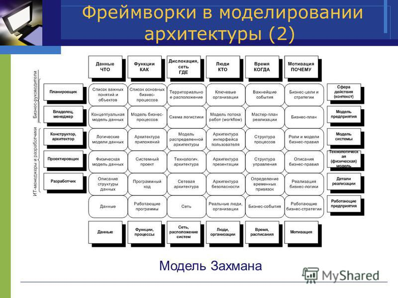 Фреймворки в моделировании архитектуры (2) Модель Захмана