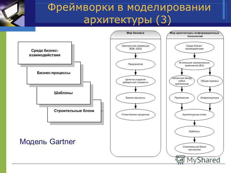 Фреймворки в моделировании архитектуры (3) Модель Gartner