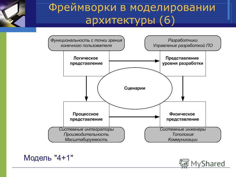 Фреймворки в моделировании архитектуры (6) Модель 4+1