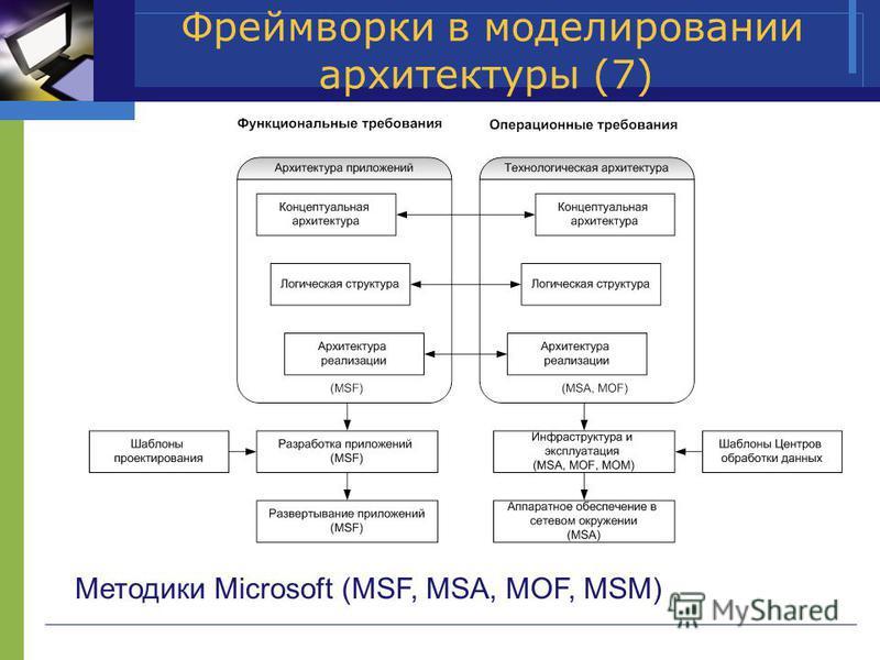Фреймворки в моделировании архитектуры (7) Методики Microsoft (MSF, MSA, MOF, MSM)