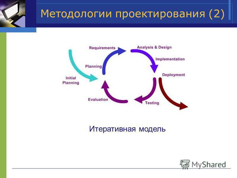 Методологии проектирования (2) Итеративная модель