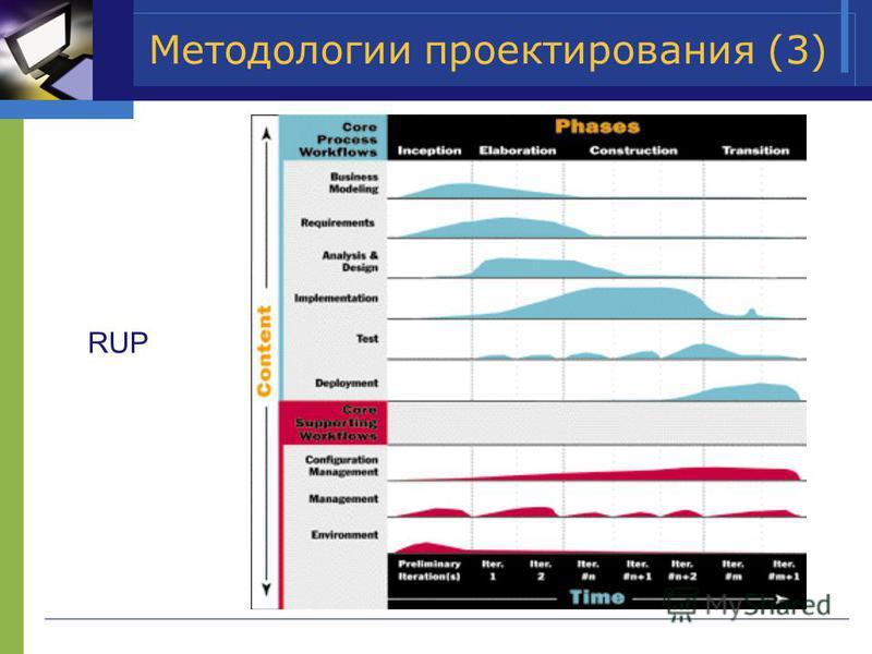 Методологии проектирования (3) RUP