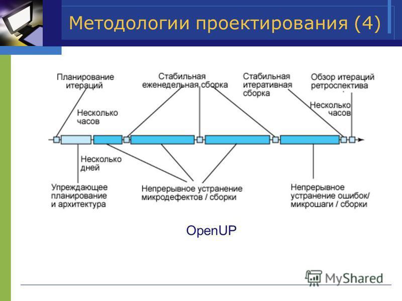 Методологии проектирования (4) OpenUP
