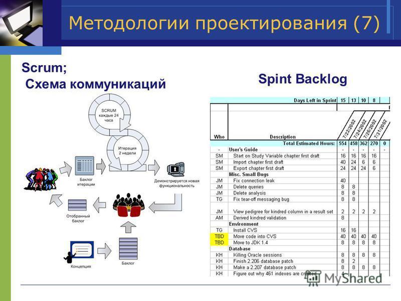 Методологии проектирования (7) Scrum; Схема коммуникаций Spint Backlog