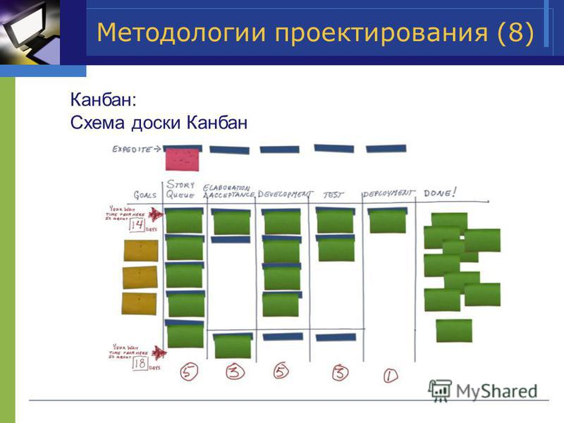 Методологии проектирования (8) Канбан: Схема доски Канбан